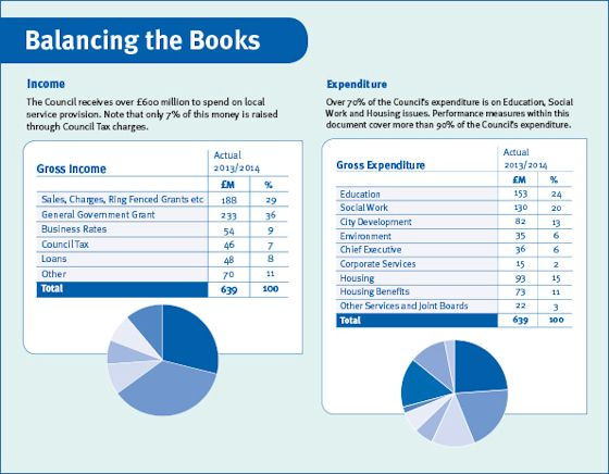 Balancing the Books graph