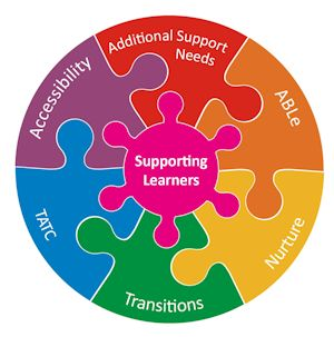 Supporting Learners graphic